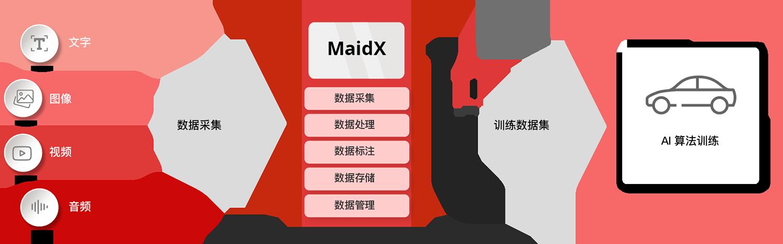 maidx